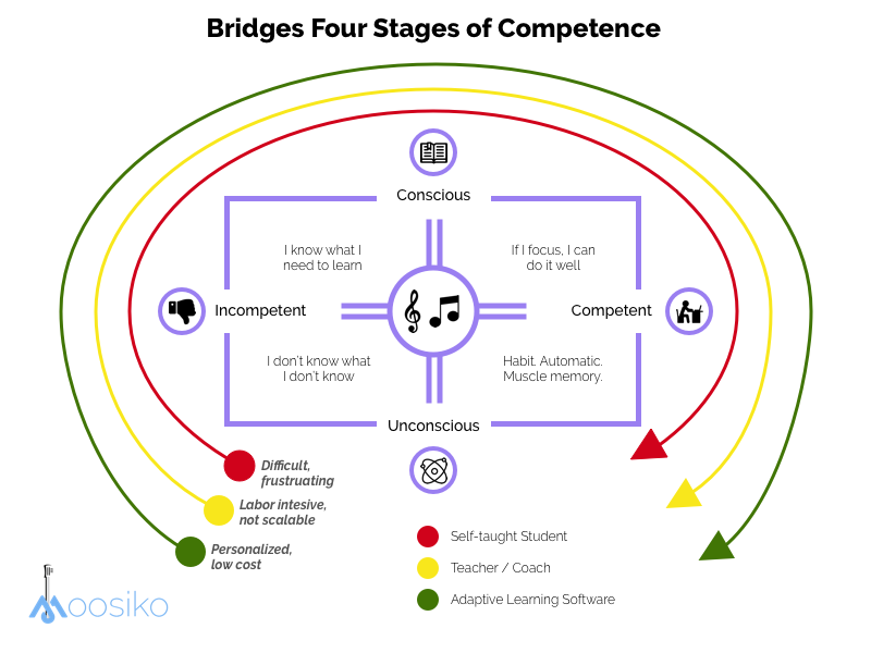 Bridges Four Stages of Learning